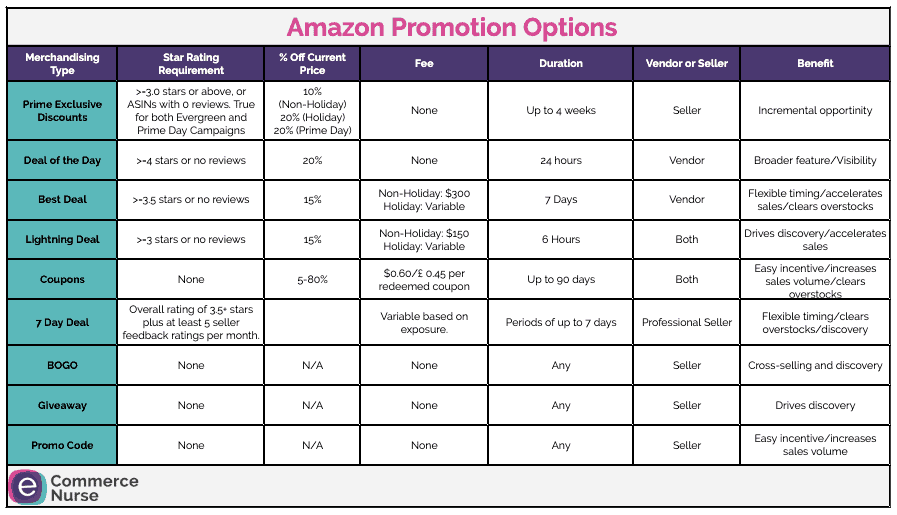 Amazon Promotions Chart ecommerce Nurse