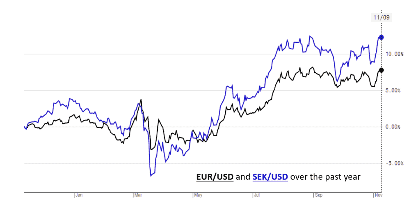 SEK valuation over time