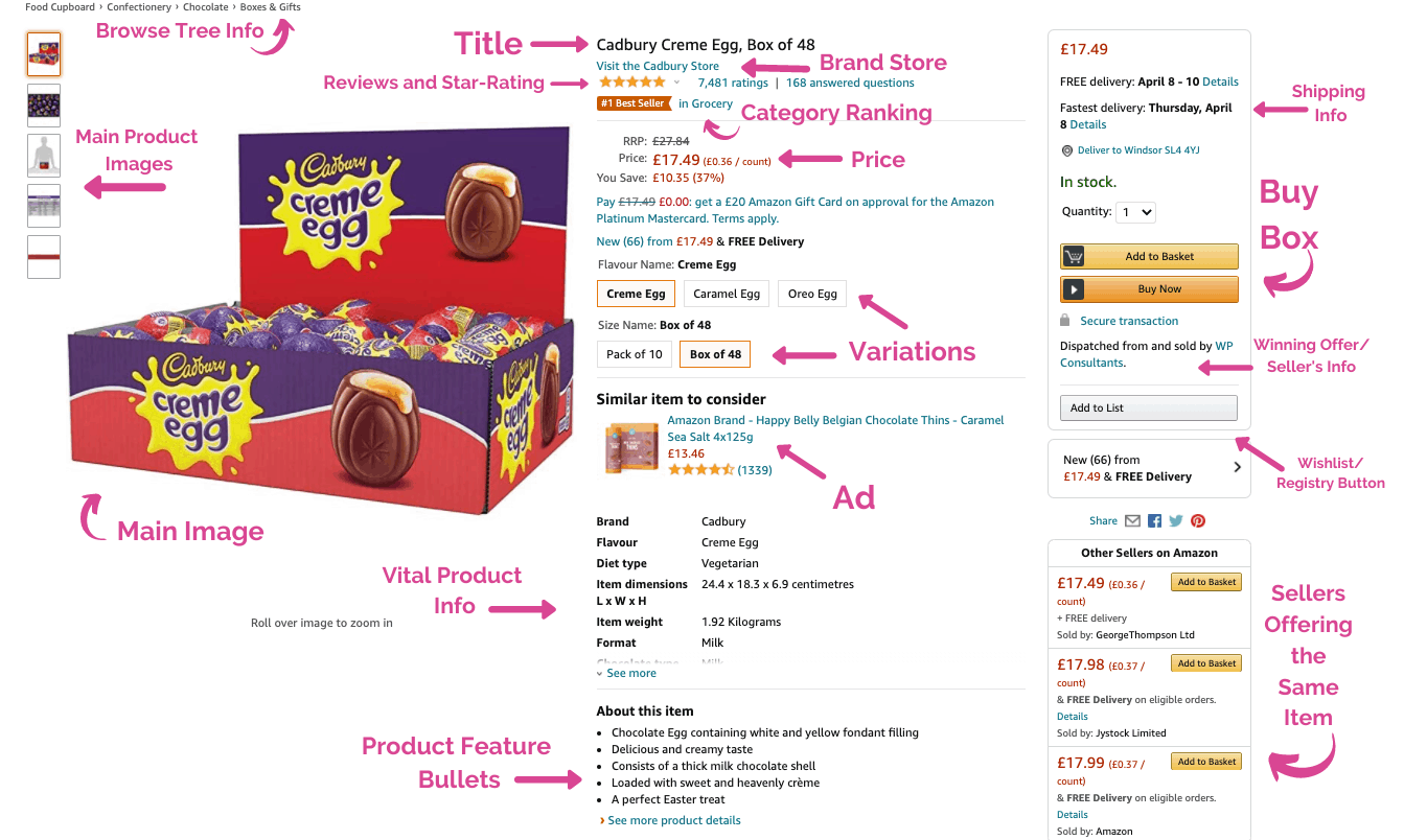 Parts of an Amazon detail page